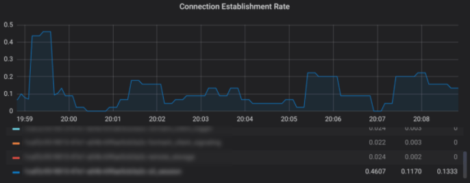 After Test - Connection Establishment Rate - Robot Streaming Data Testing
