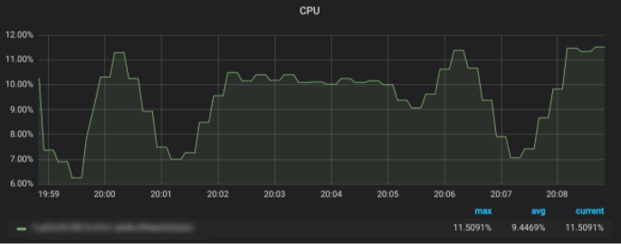 After Test - CPU - Robot Streaming Data Testing
