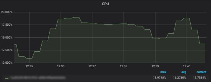 Before - CPU - Robot Streaming Data Testing