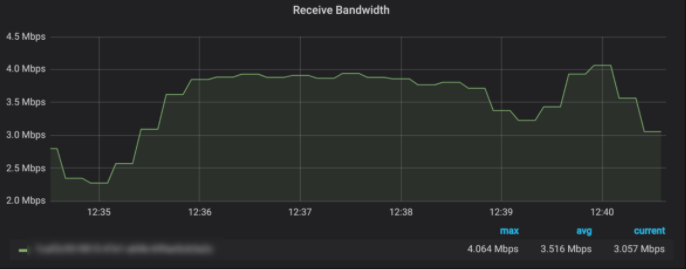 Before - Receive Bandwidth - Robot Streaming Data Testing