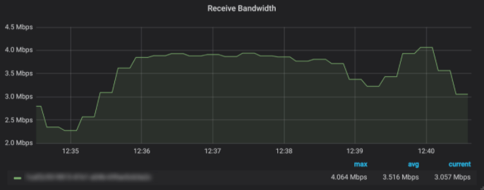 Receive Bandwidth - Robot Streaming Data Testing