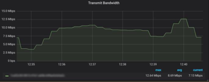 Transmit Bandwidth - Robot Streaming Data Testing