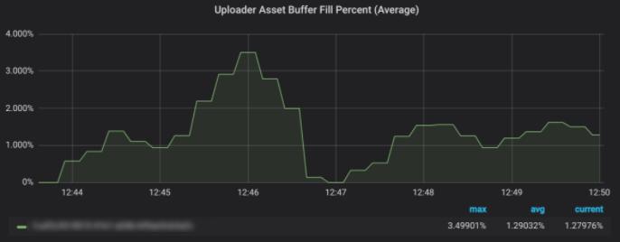 Before - Uploader Asset Buffer Fill Percent (Average) - Robot Streaming Data Testing