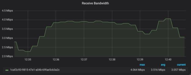 Receive Bandwidth